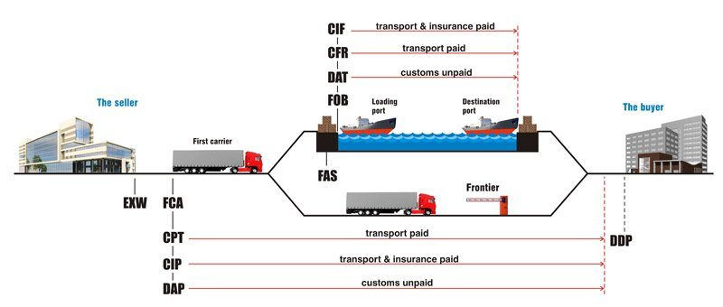 Incoterms-2017